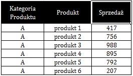 Excel - sumy częściowe