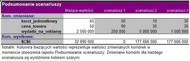 Excel - scenariusze