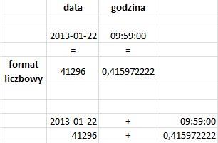 Data i czas w Excelu