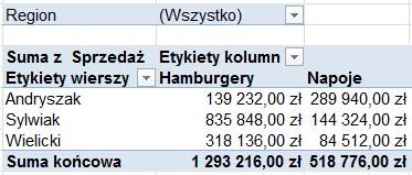 Excel - Tworzenie tabel przestawnych