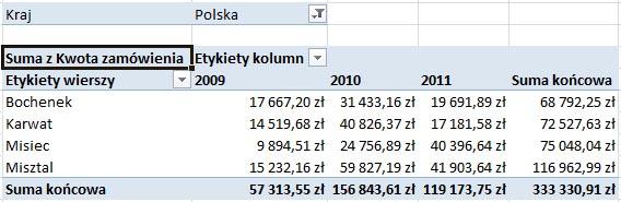 Excel - Sortowanie danych w tabeli przestawnej