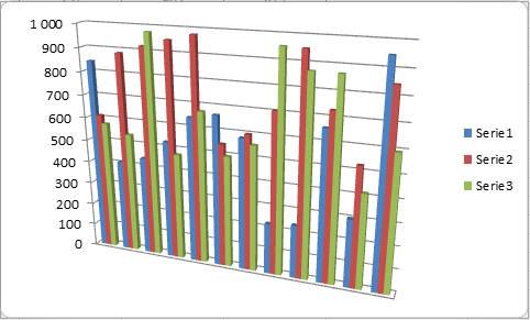 Excel - modyfikowanie wykresów