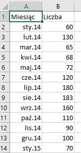 Arkusz prognozy w Excelu